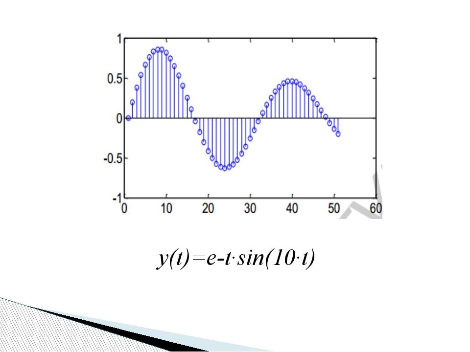 y(t)=e-t·sin(10·t)