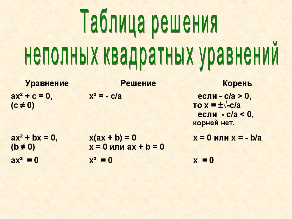 УравнениеРешениеКорень ax² + c = 0, (c ≠ 0)x² = - c/аесли - c/а > 0, то x...