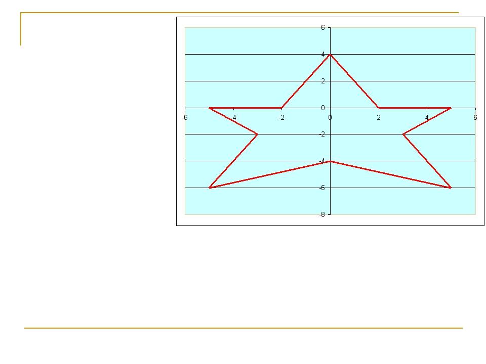 1 группа 2 группа (0; 4) (0; 4) (-2; 0) (2; 0) (-5; 0) (5; 0) (-3; -2) (3...