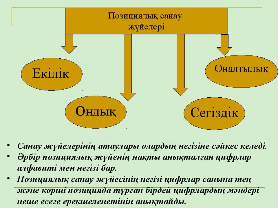Позициялық санау жүйелері Екілік Ондық Сегіздік Оналтылық Санау жүйелерінің а...