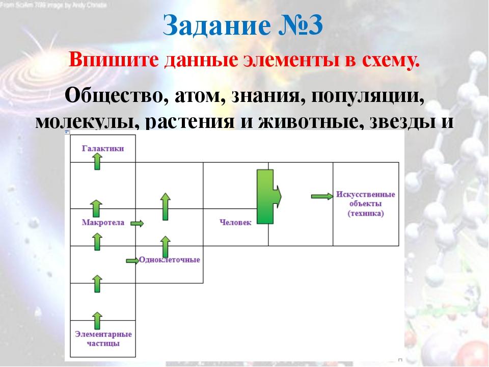 Задание №3 Впишите данные элементы в схему. Общество, атом, знания, популяции...