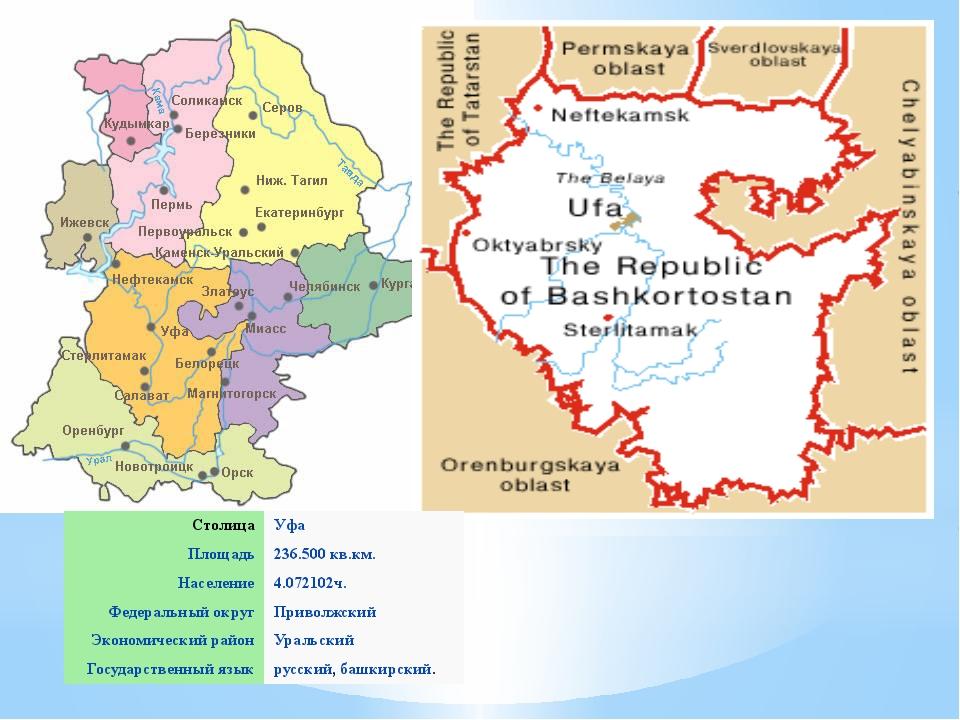 Столица Уфа Площадь 236.500 кв.км. Население 4.072102ч. Федеральный округ Пр...