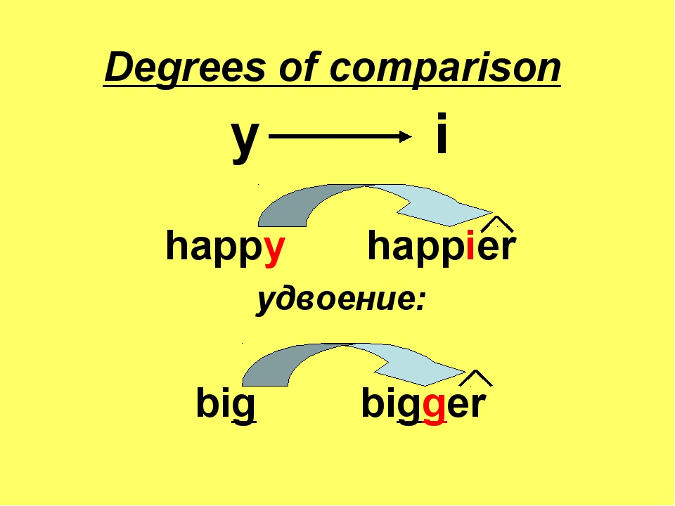Degrees of comparison y i happy happier удвоение: big bigger