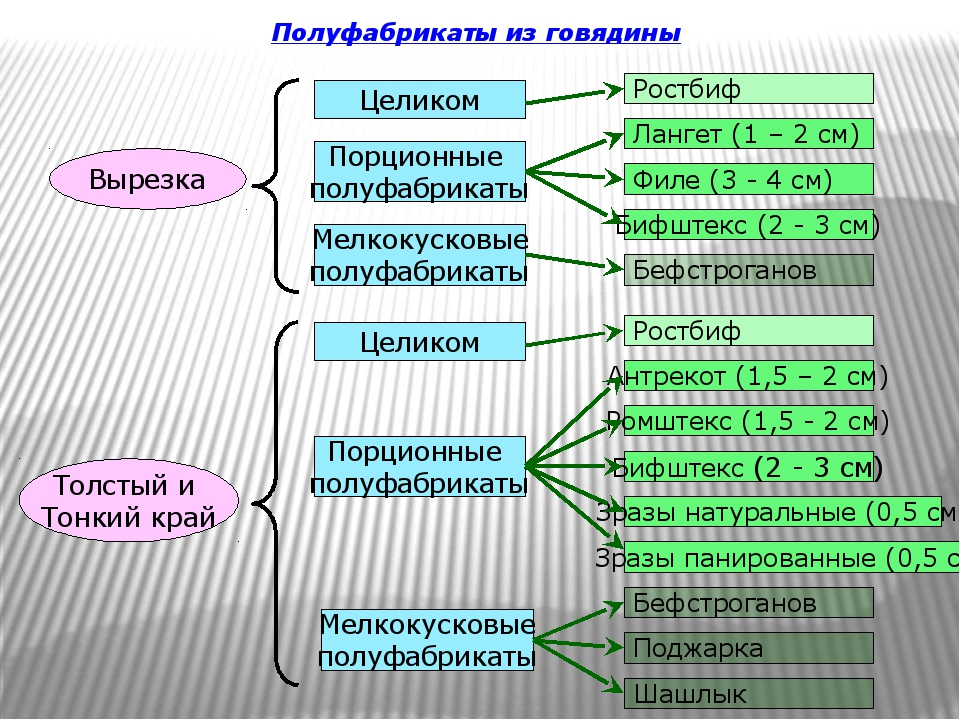 Полуфабрикаты из говядины Вырезка Целиком Порционные полуфабрикаты Мелкокуско...