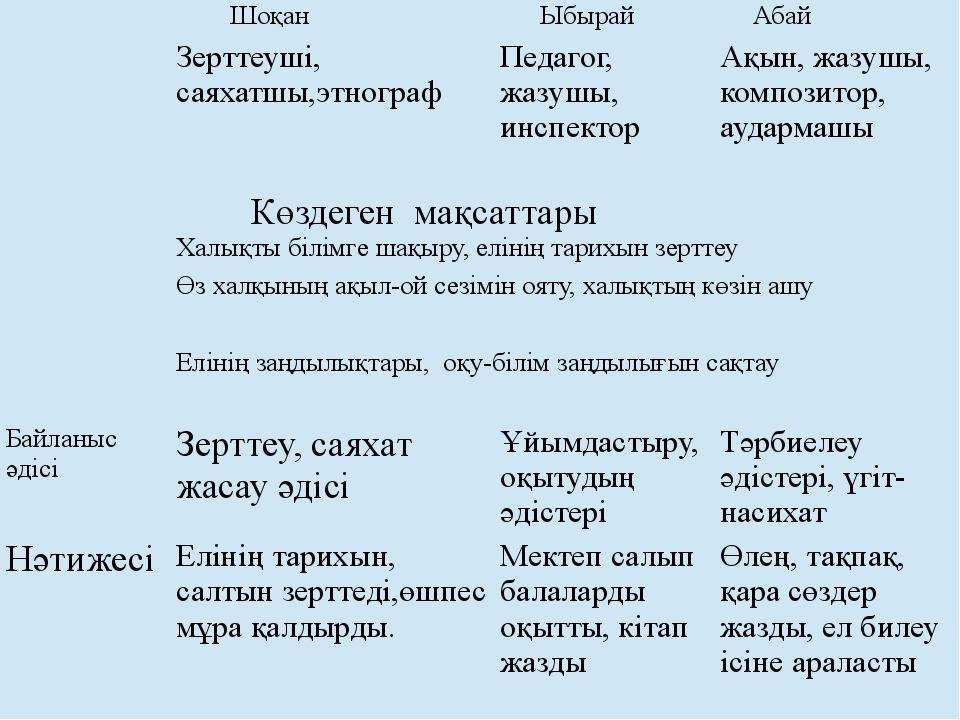 Шоқан Ыбырай Абай Зерттеуші, саяхатшы,этнограф Педагог, жазушы, инспектор Ақ...