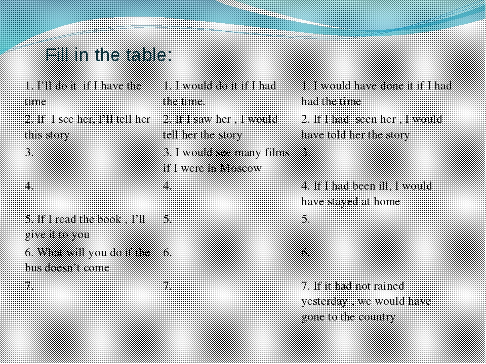 Fill in the table: 1. I'll do it if I have the time 1. I would do it if I had...