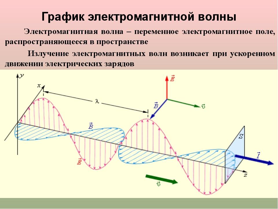 Электромагнитная волна – переменное электромагнитное поле, распространяющеес...