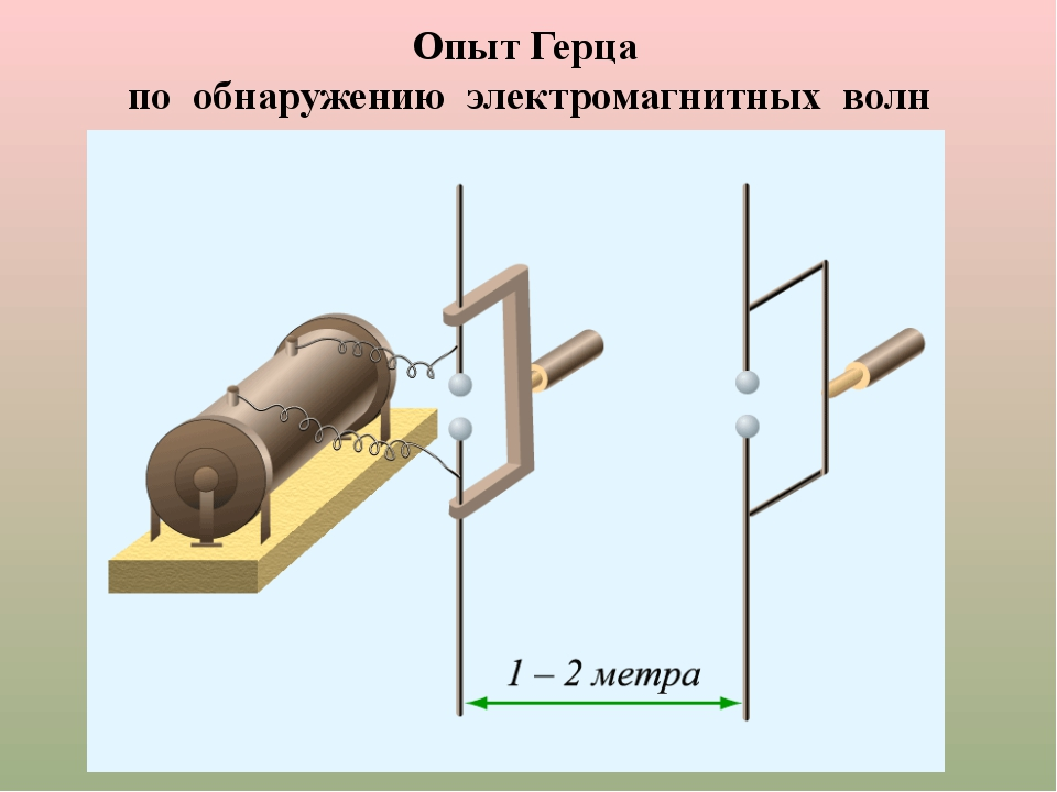 Опыт Герца по обнаружению электромагнитных волн (1887 год )
