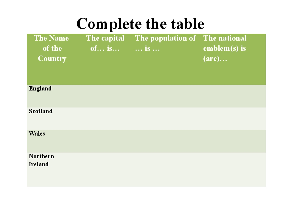 Complete the table The Name of the Country The capital of… is… The population