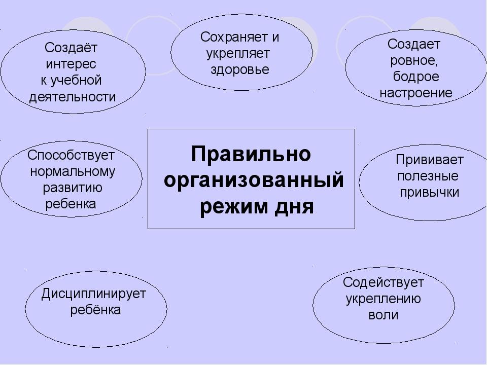 Правильно организованный режим дня Создаёт интерес к учебной деятельности Дис...