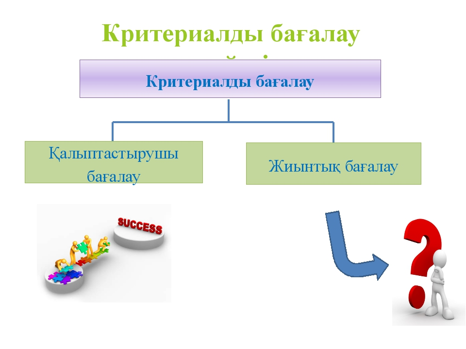 Критериалды бағалау жүйесі Критериалды бағалау Қалыптастырушы бағалау Жиынтық...