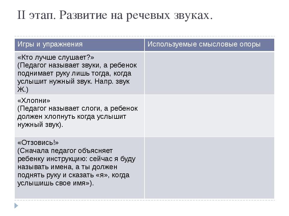 II этап. Развитие на речевых звуках. Игры и упражнения Используемые смысловые...