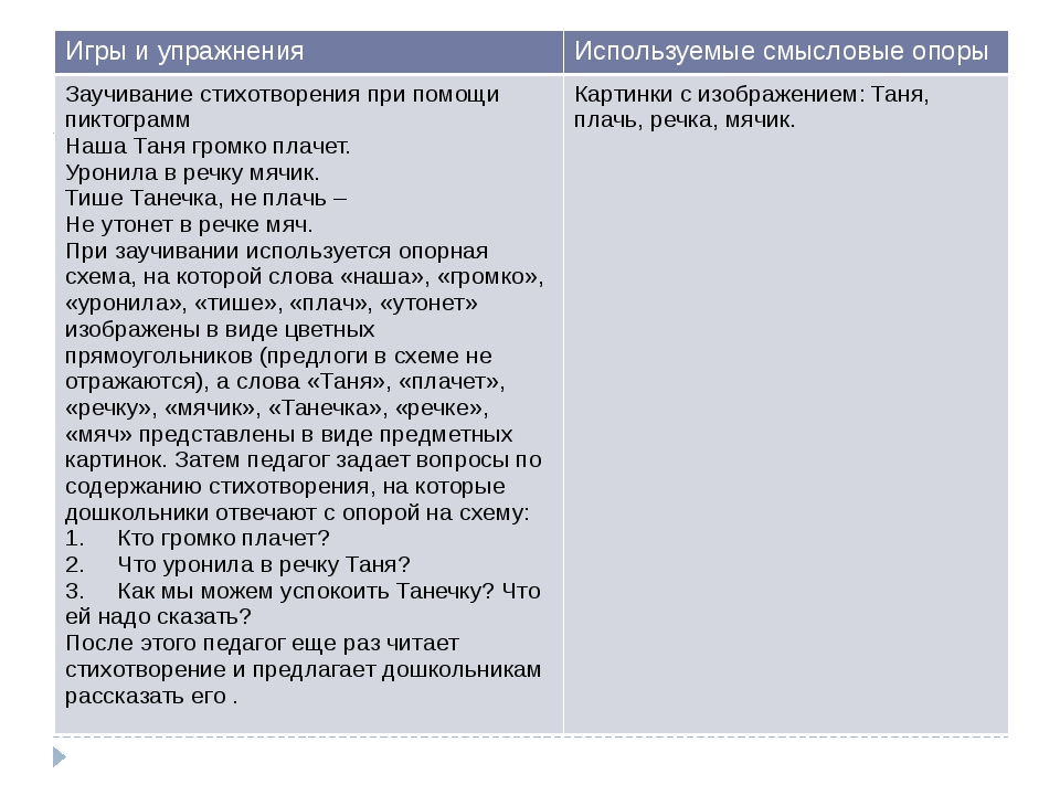 Игры и упражнения Используемые смысловые опоры Заучивание стихотворения при...