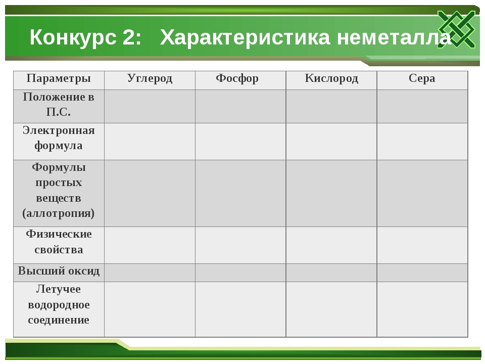 Конкурс 2: Характеристика неметалла ПараметрыУглеродФосфор КислородСера П...