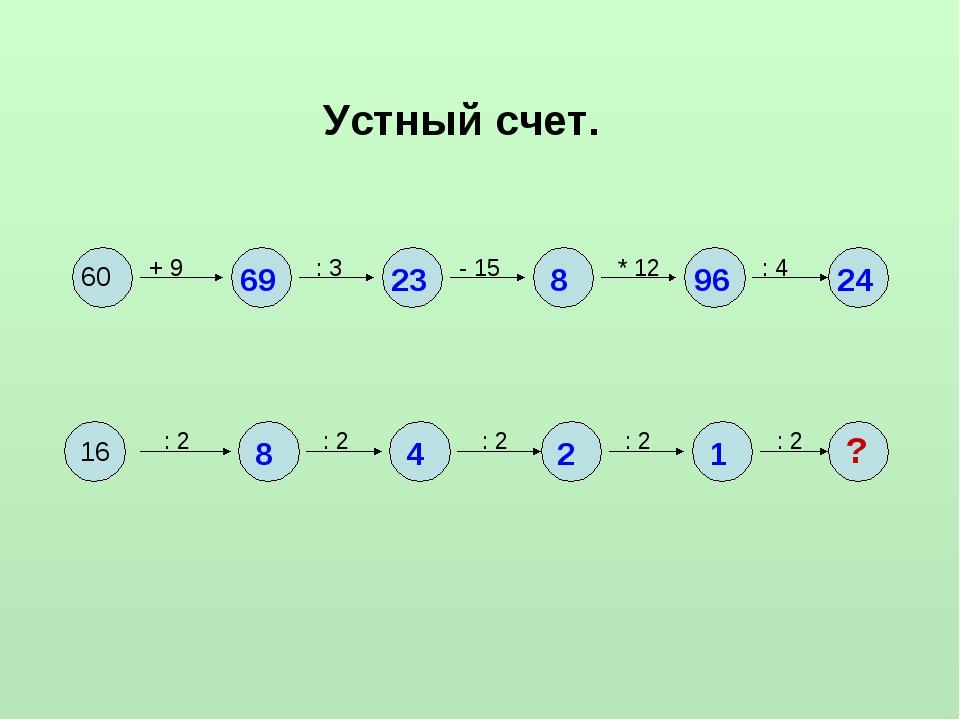 Устный счет. 16 60 + 9 : 3 - 15 * 12 : 4 : 2 : 2 : 2 : 2 : 2 69 23 8 96 24 8...