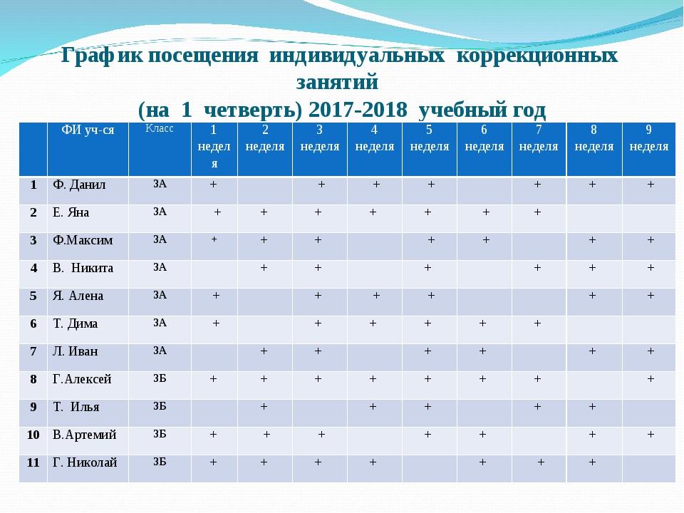 График посещения индивидуальных коррекционных занятий (на 1 четверть) 2017-20...