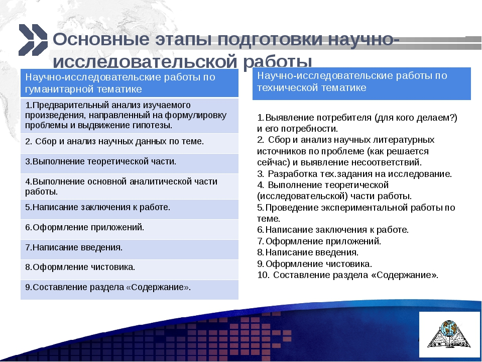 Основные этапы подготовки научно-исследовательской работы 1.Выявление потреб...
