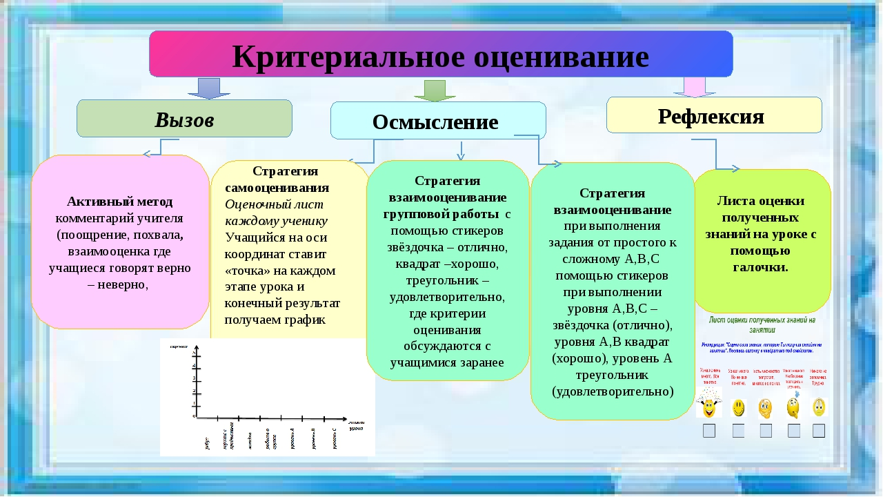 Критериальное оценивание Активный метод комментарий учителя (поощрение, похв...