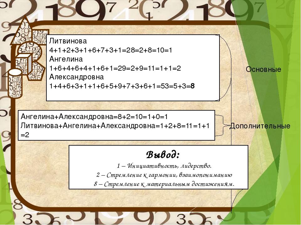 Литвинова 4+1+2+3+1+6+7+3+1=28=2+8=10=1 Ангелина 1+6+4+6+4+1+6+1=29=2+9=11=1+...