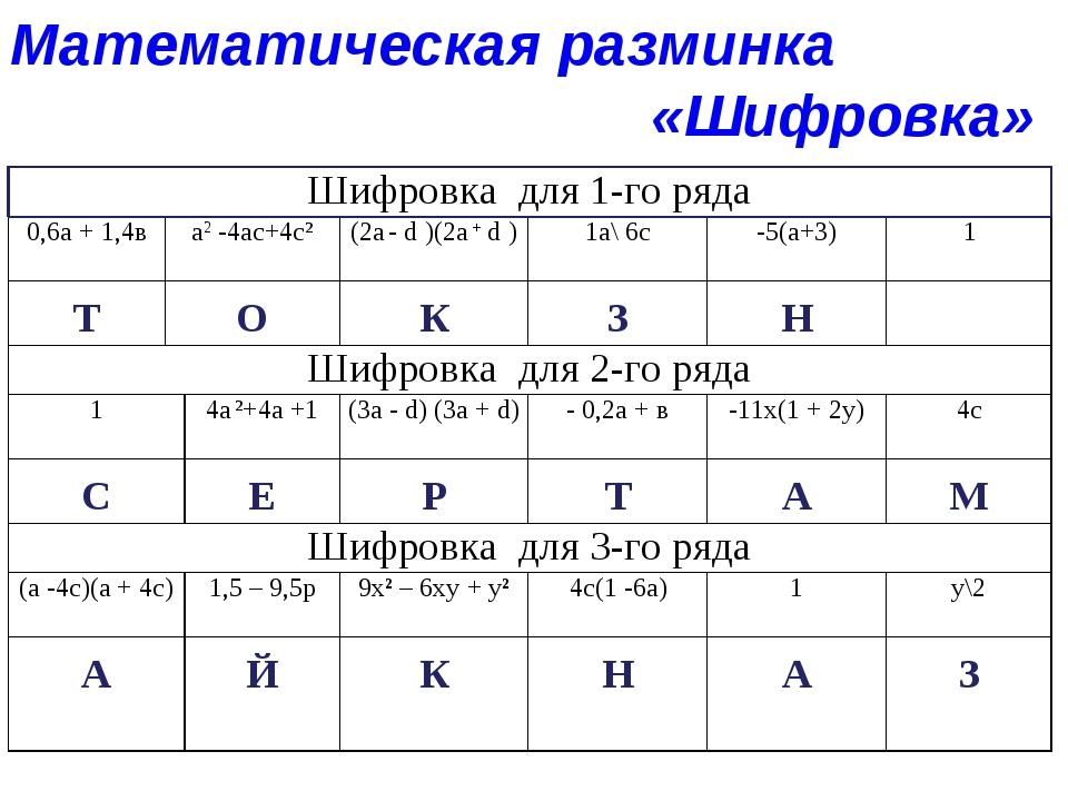 Математическая разминка  «Шифровка» Шифровка для 1-го ряда 0,6а + 1,4в...
