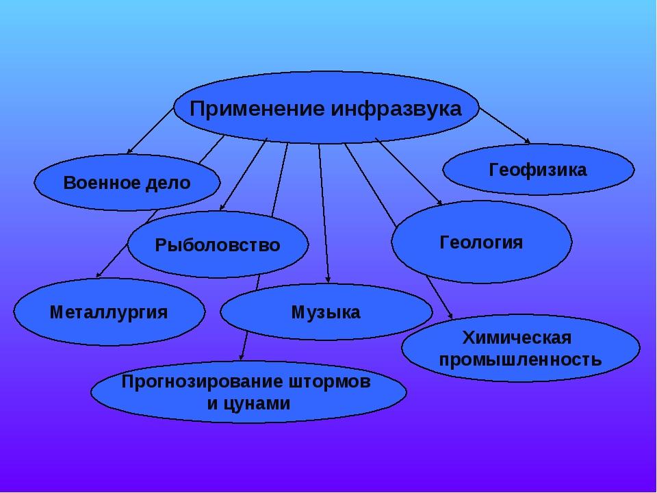 Применение инфразвука Военное дело Геофизика Рыболовство Геология Прогнозиров...