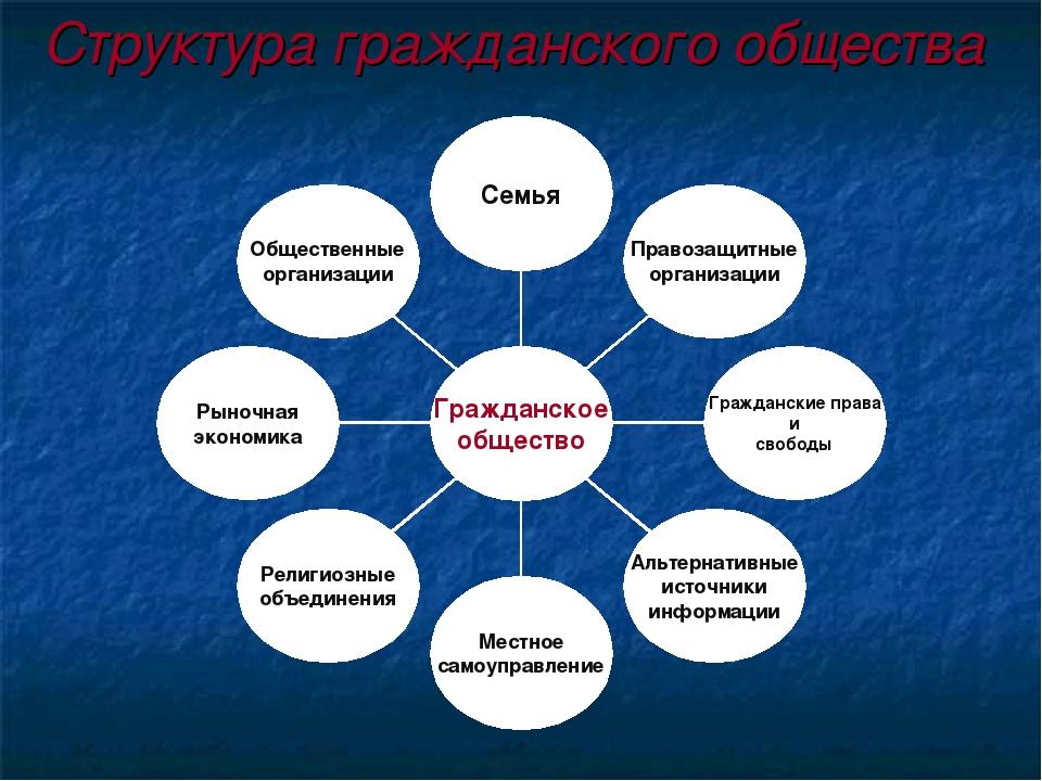 понятие, шпаргалка признаки общество структура и гражданское
