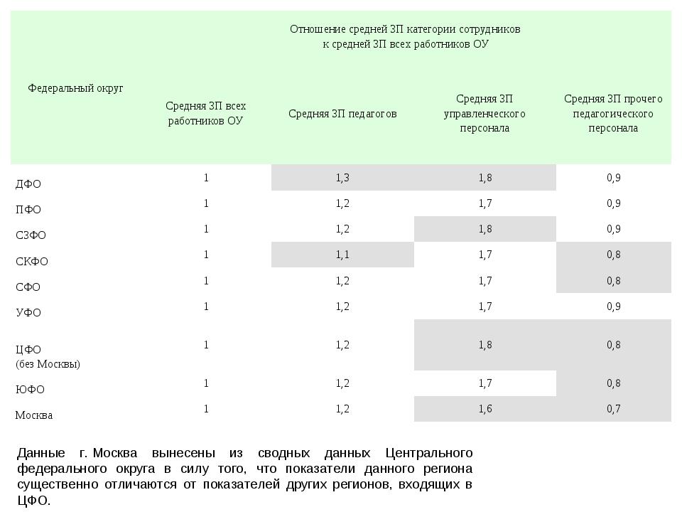Данные г.Москва вынесены из сводных данных Центрального федерального округа...