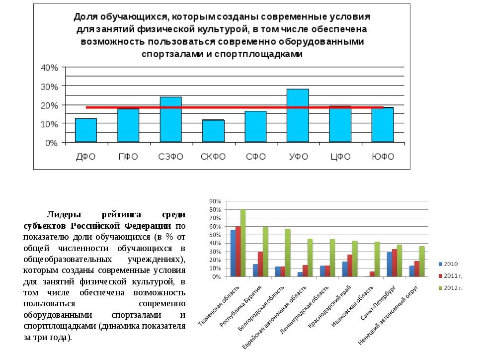 Лидеры рейтинга среди субъектов Российской Федерации по показателю доли обуча...