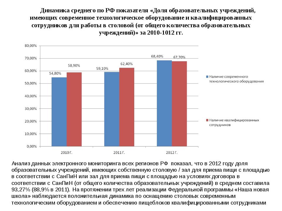 Динамика среднего по РФ показателя «Доля образовательных учреждений, имеющих...
