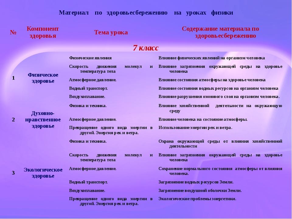Материал по здоровьесбережению на уроках физики № Компонент здоровья Тема ур...