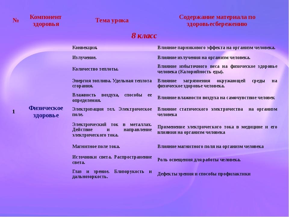 № Компонент здоровья Тема урока Содержание материала поздоровьесбережению 8...