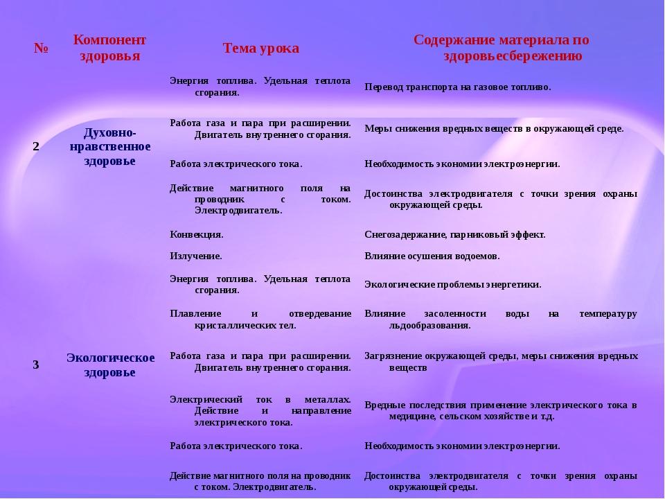 № Компонент здоровья Тема урока Содержание материала по здоровьесбережению 2...