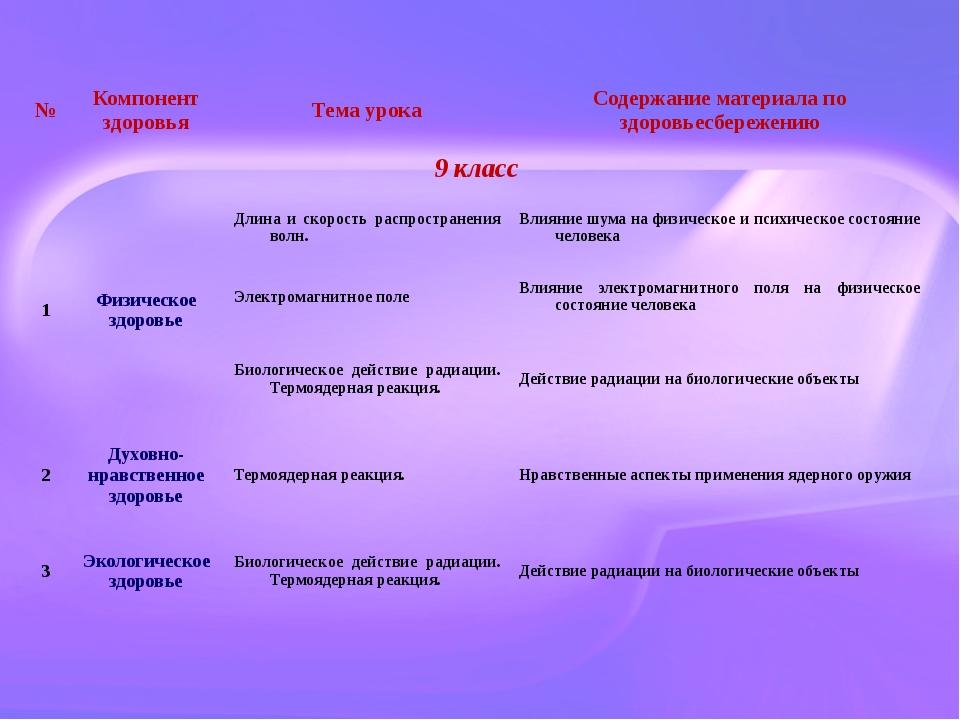 № Компонент здоровья Тема урока Содержание материала по здоровьесбережению 9...