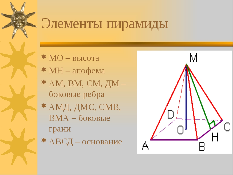 Элементы пирамиды МО – высота МН – апофема АМ, ВМ, СМ, ДМ – боковые ребра АМД...