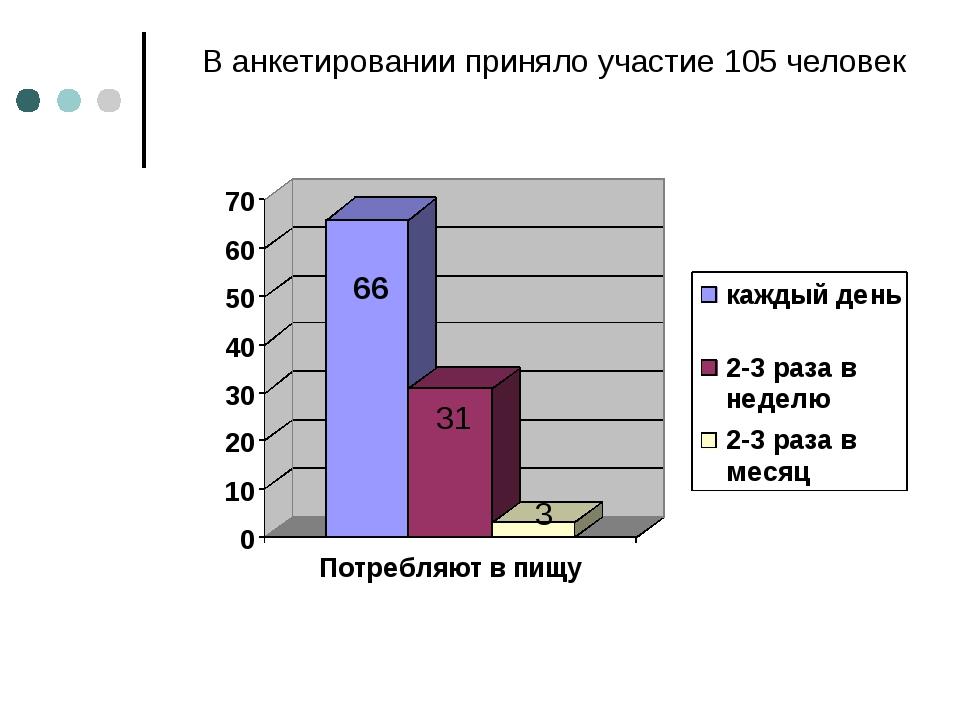 В анкетировании приняло участие 105 человек 66 31 3