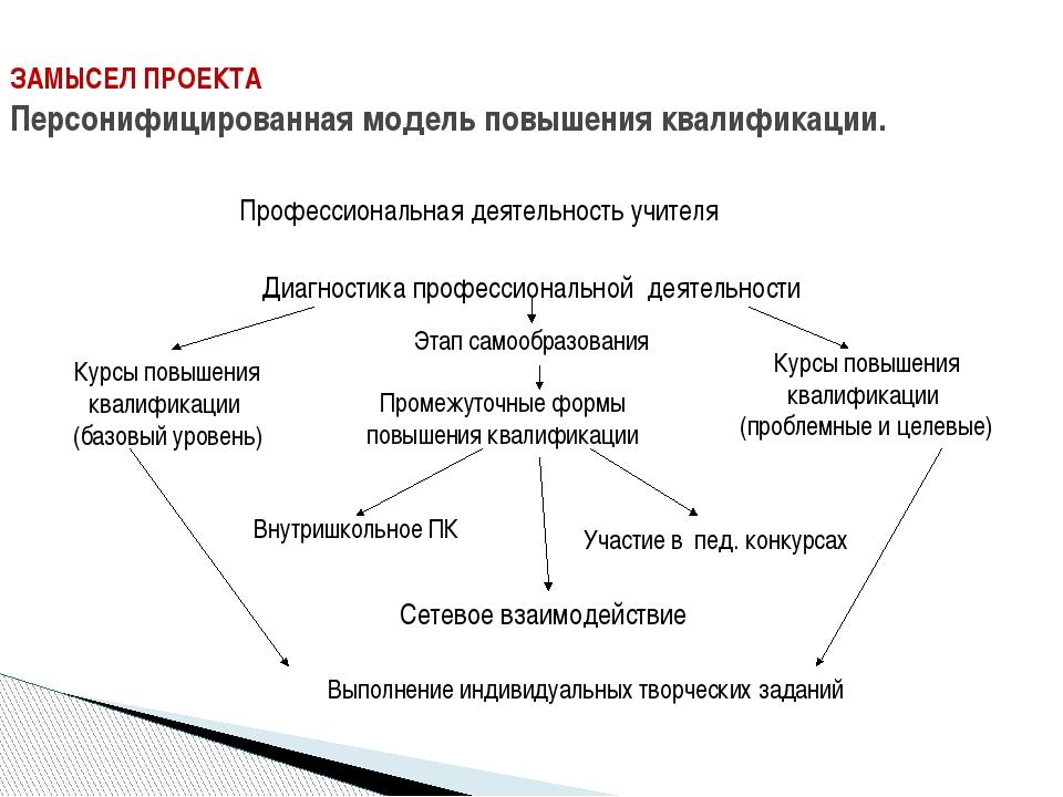 ЗАМЫСЕЛ ПРОЕКТА Персонифицированная модель повышения квалификации. Профессион...
