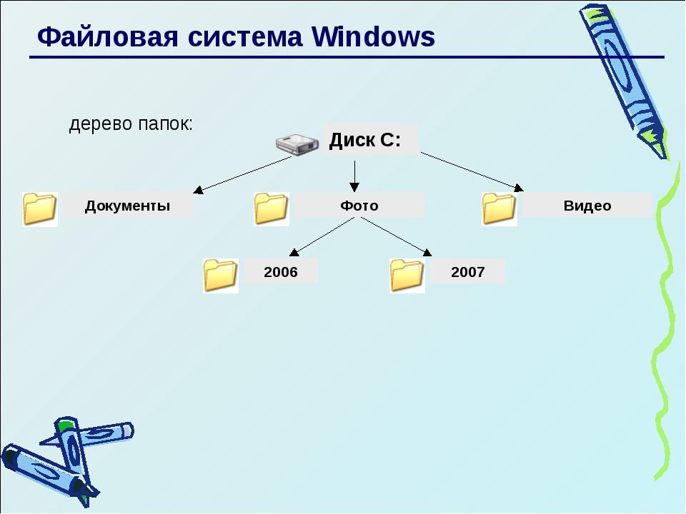 Файловая система Windows дерево папок: