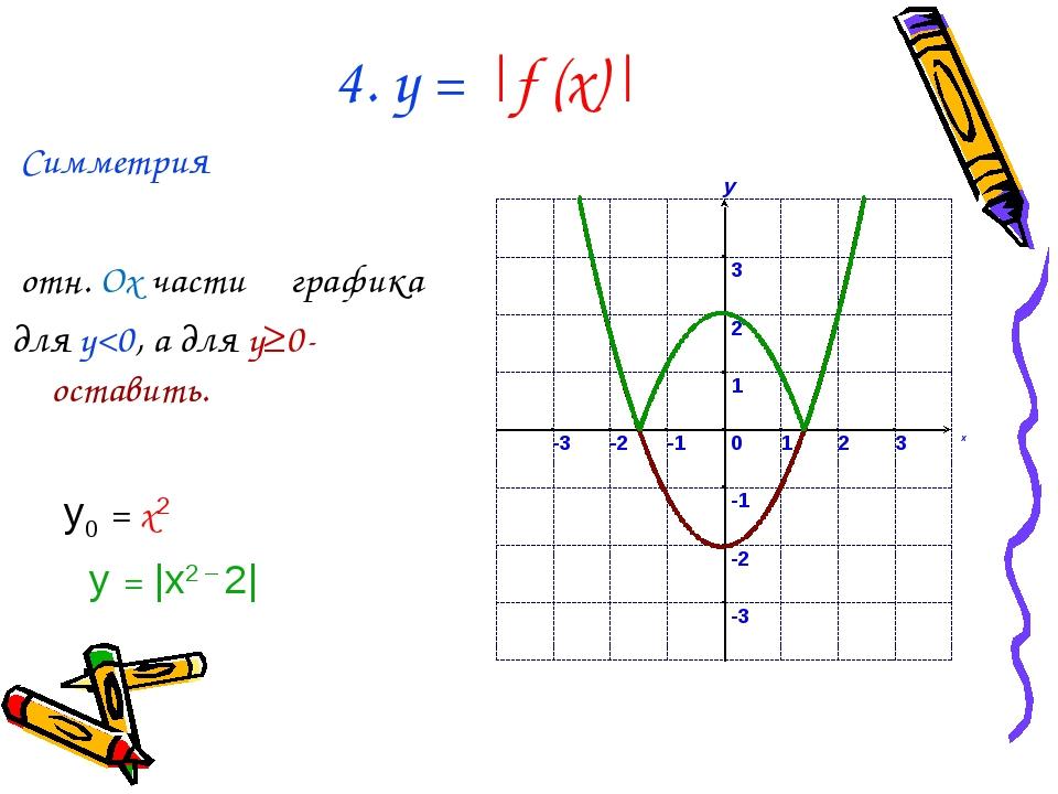 4. у =  f (x)  Симметрия отн. Ox части графика для y