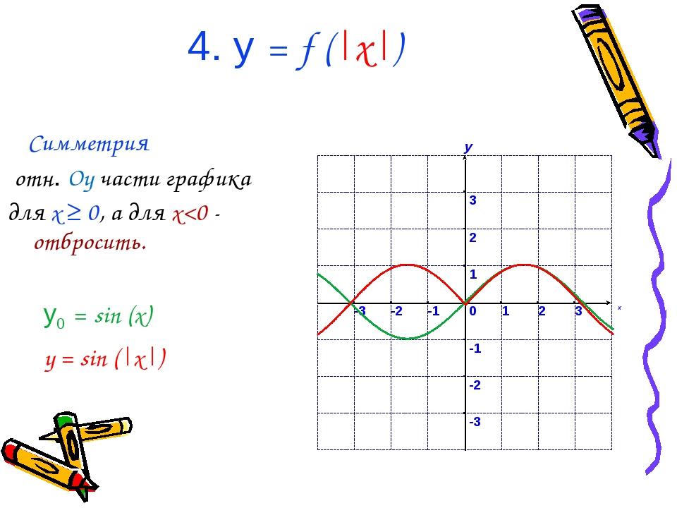 4. у = f ( x ) Симметрия отн. Oy части графика для x ≥ 0, а для x