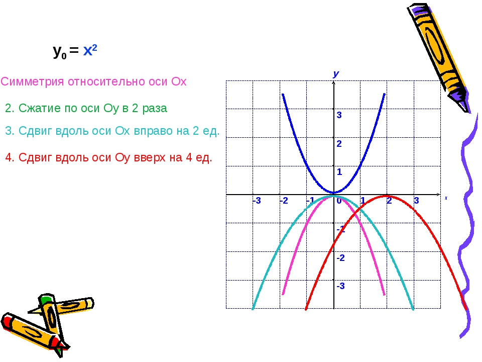 у0 = x2 1. Симметрия относительно оси Ох 2. Сжатие по оси Оу в 2 раза 3. Сдв...