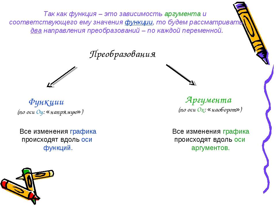 Преобразования Функции (по оси Оу: «напрямую») Аргумента (по оси Ох: «наоборо...