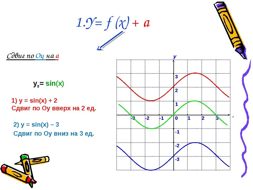 Сдвиг по Оy на a 1.Y= f (x) + a 1) у = sin(x) + 2 Сдвиг по Оу вверх на 2 ед....
