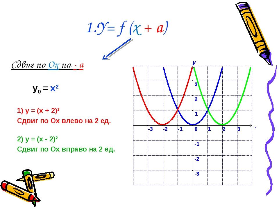 1.Y= f (x + a) Сдвиг по Ox на - a 1) у = (x + 2)2 Сдвиг по Ох влево на 2 ед....