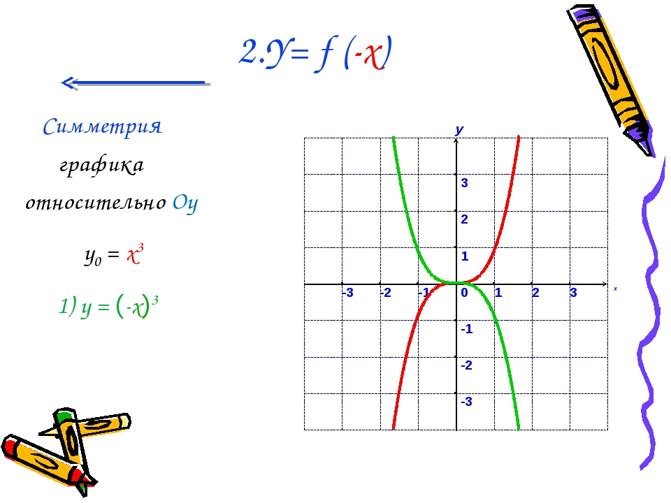 2.Y= f (-x) Симметрия графика относительно Oy у0 = x3 1) у = (-x)3