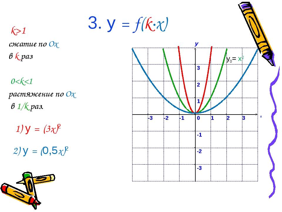 3. у = f(k∙x) k>1 сжатие по Ox в k раз 0