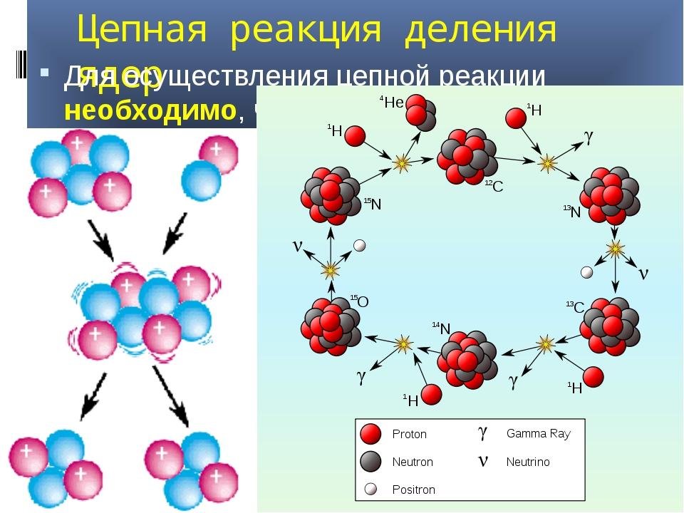 Цепная реакция деления ядер Для осуществления цепной реакции необходимо, чтоб...