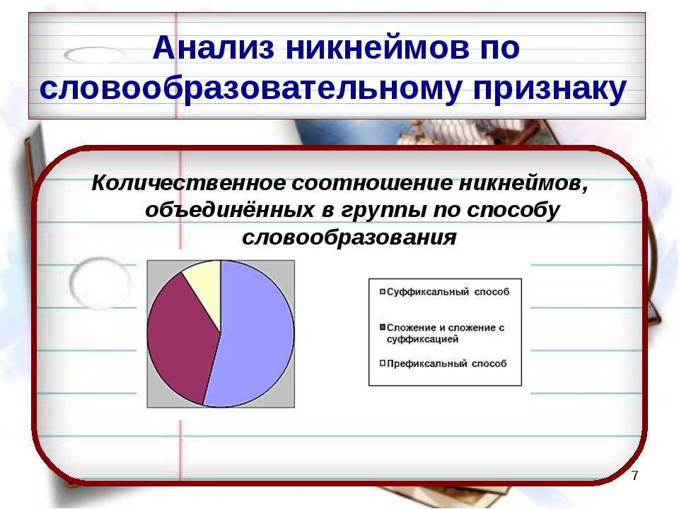 * Количественное соотношение никнеймов, объединённых в группы по способу слов...