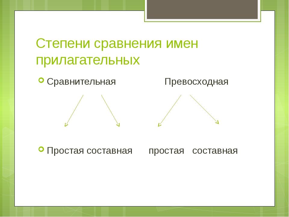 Степени сравнения имен прилагательных Сравнительная Превосходная Простая сост...
