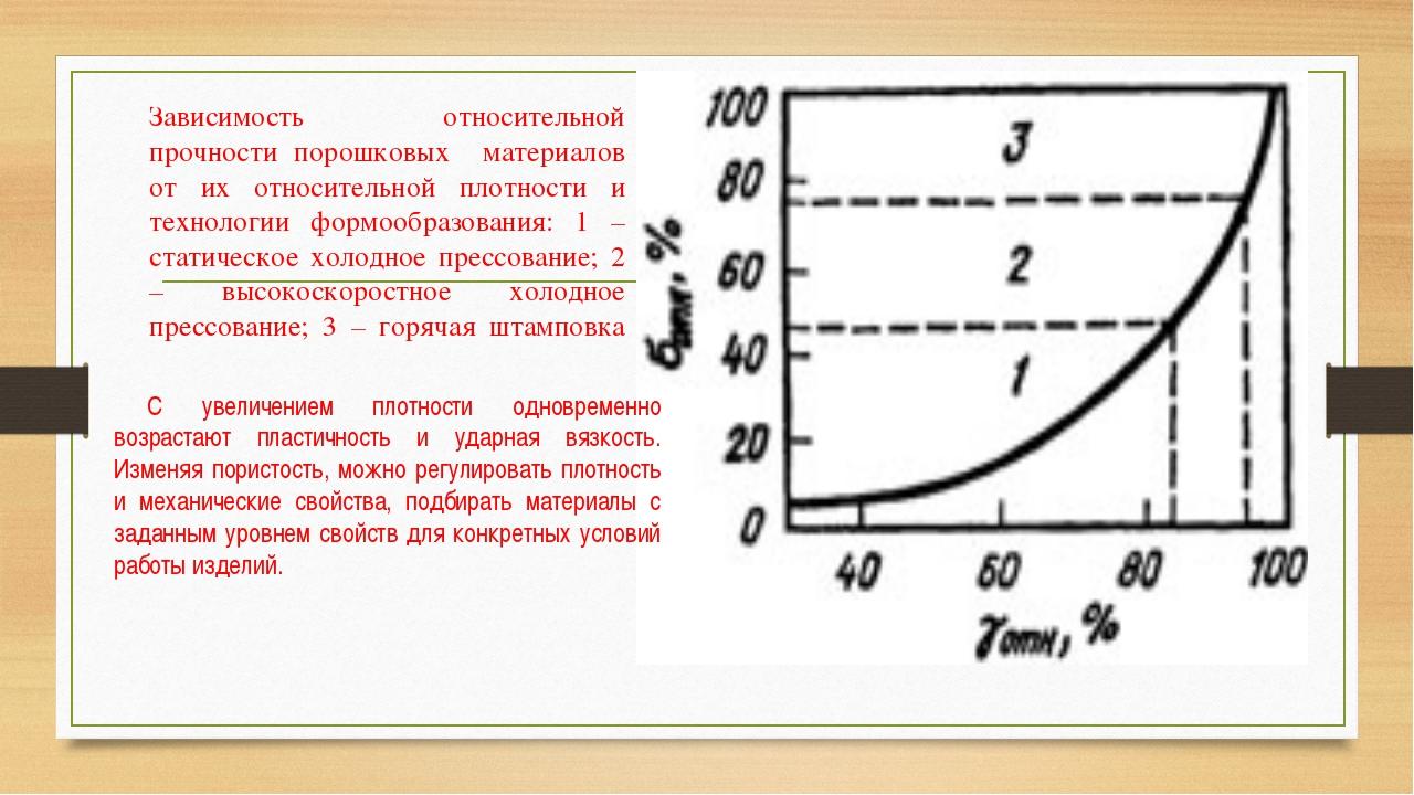 Зависимость относительной прочности порошковых материалов от их относительной...