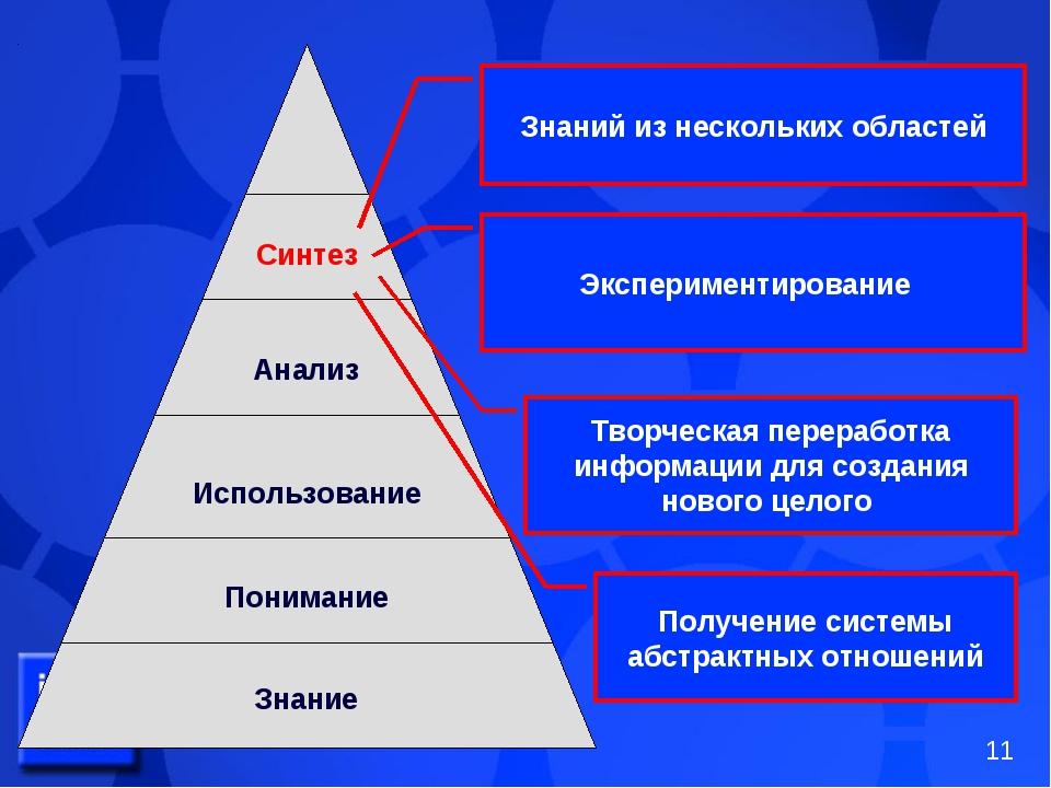 Синтез Анализ Использование Понимание Знание Знаний из нескольких областей Эк...